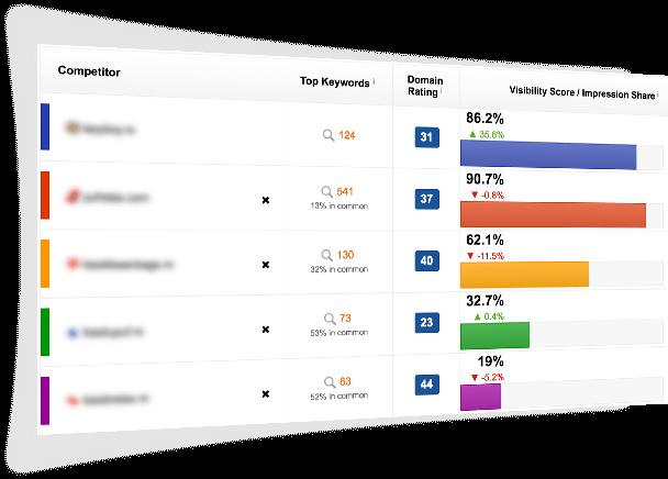 Promovare SEO (off-site & on-site) prin crestere pe cuvinte cheie(KPI)
