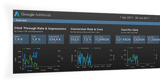 Google data studio, tool PPC pentru servicii profesionale de publicitate
