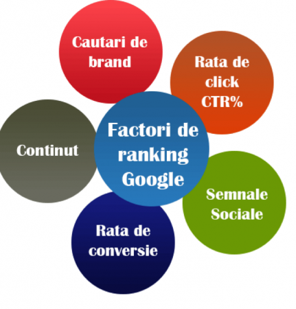 factori-ranking-google