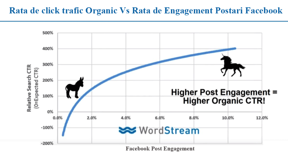 influenta-facebook-pozitii-organice-google