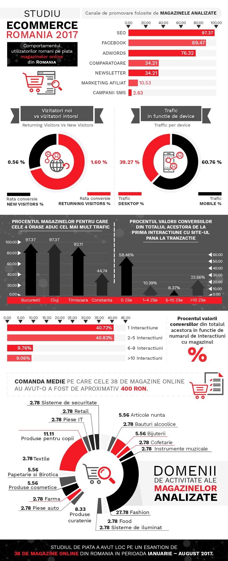Infografic Studiu de piata Ecommerce Romania