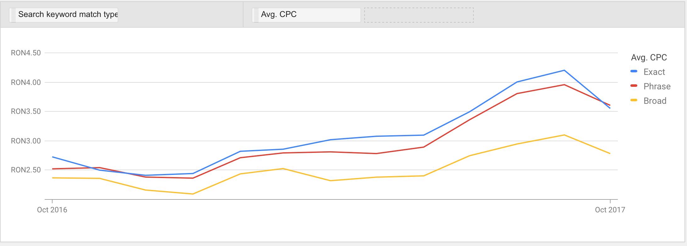 CPC-uri(Cost per click) mai mari in Google Adwords cu pana la 50%