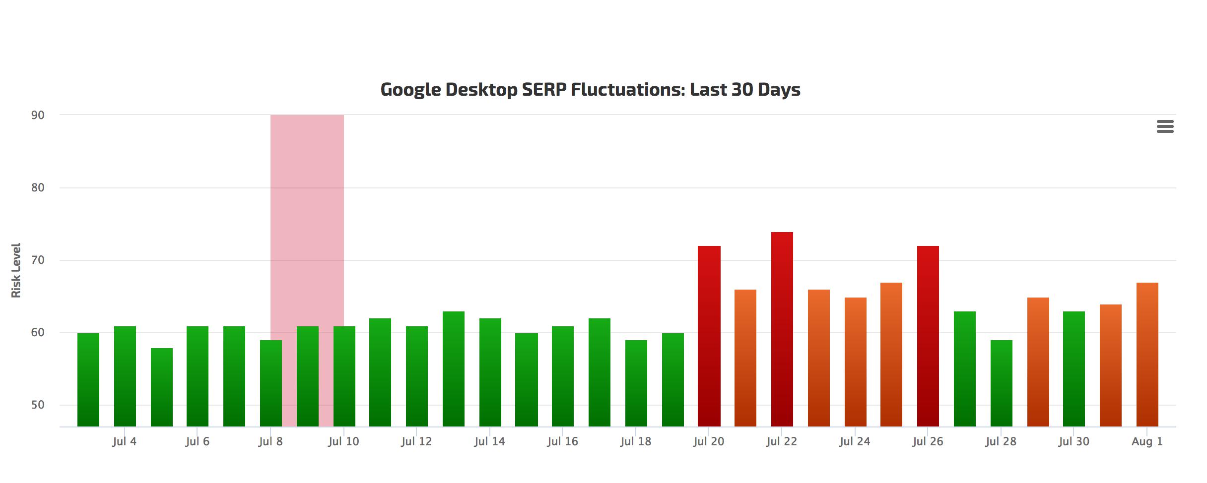 Schimbare de algoritm Google 1 august