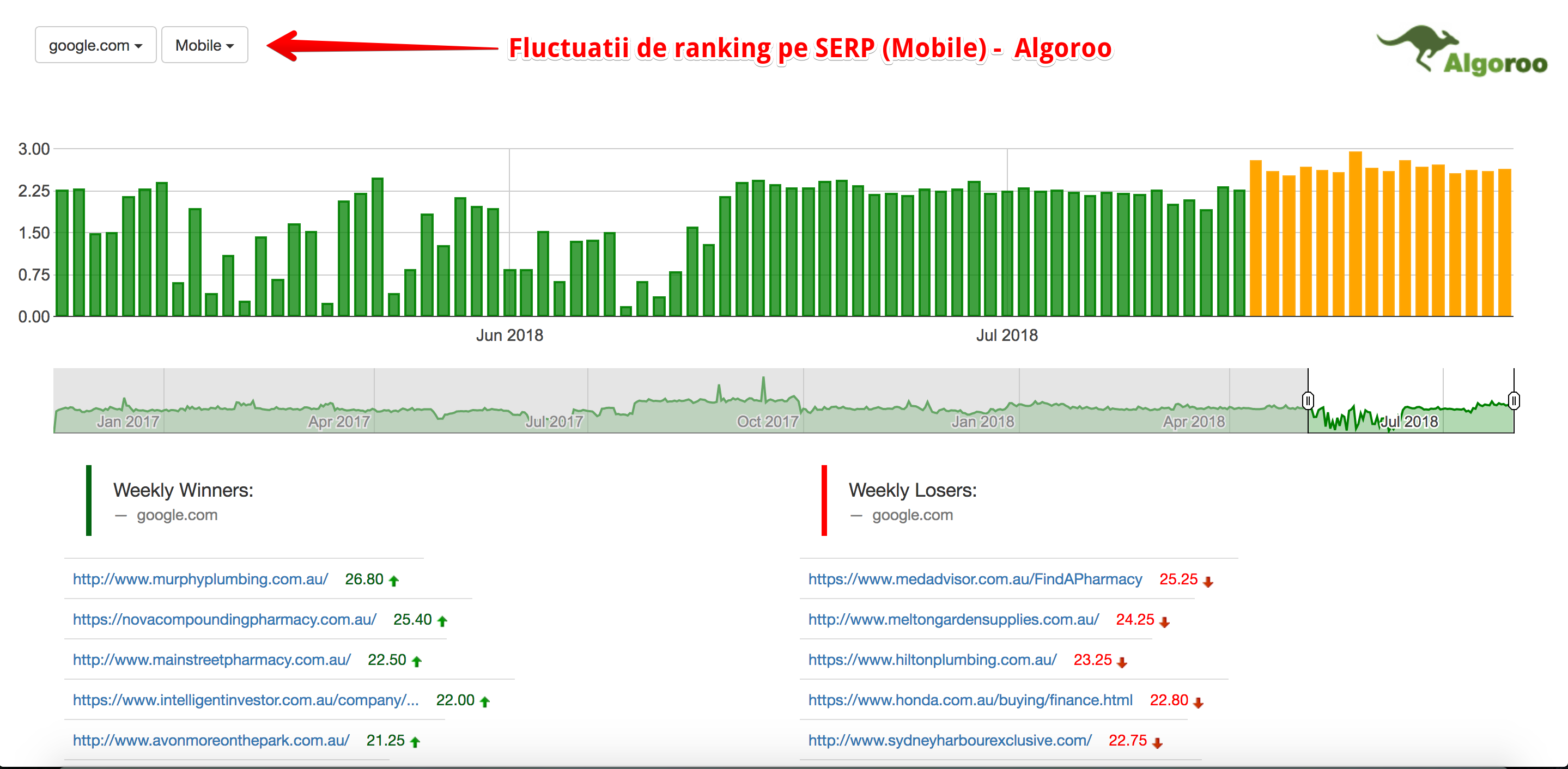 algoroo fluctuatii de ranking seo
