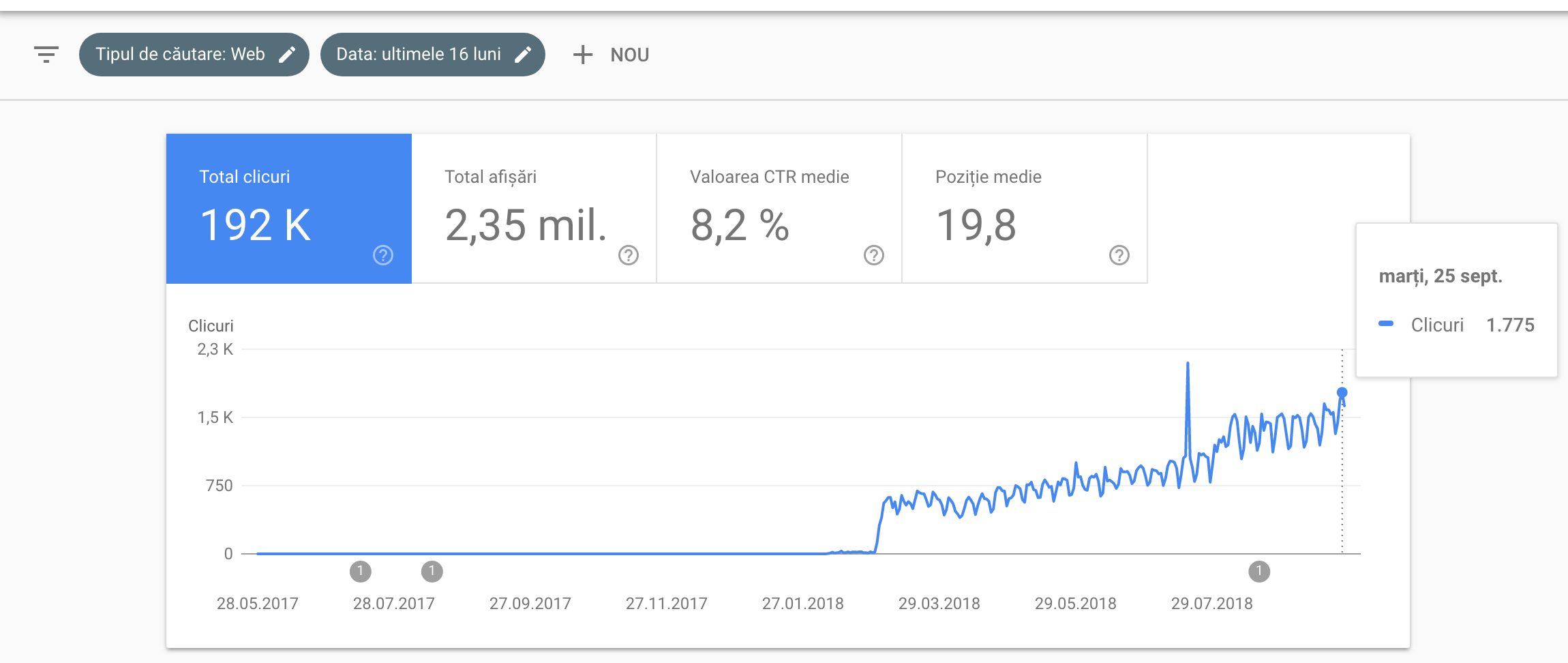 Nr. de clicks din Google Search Console