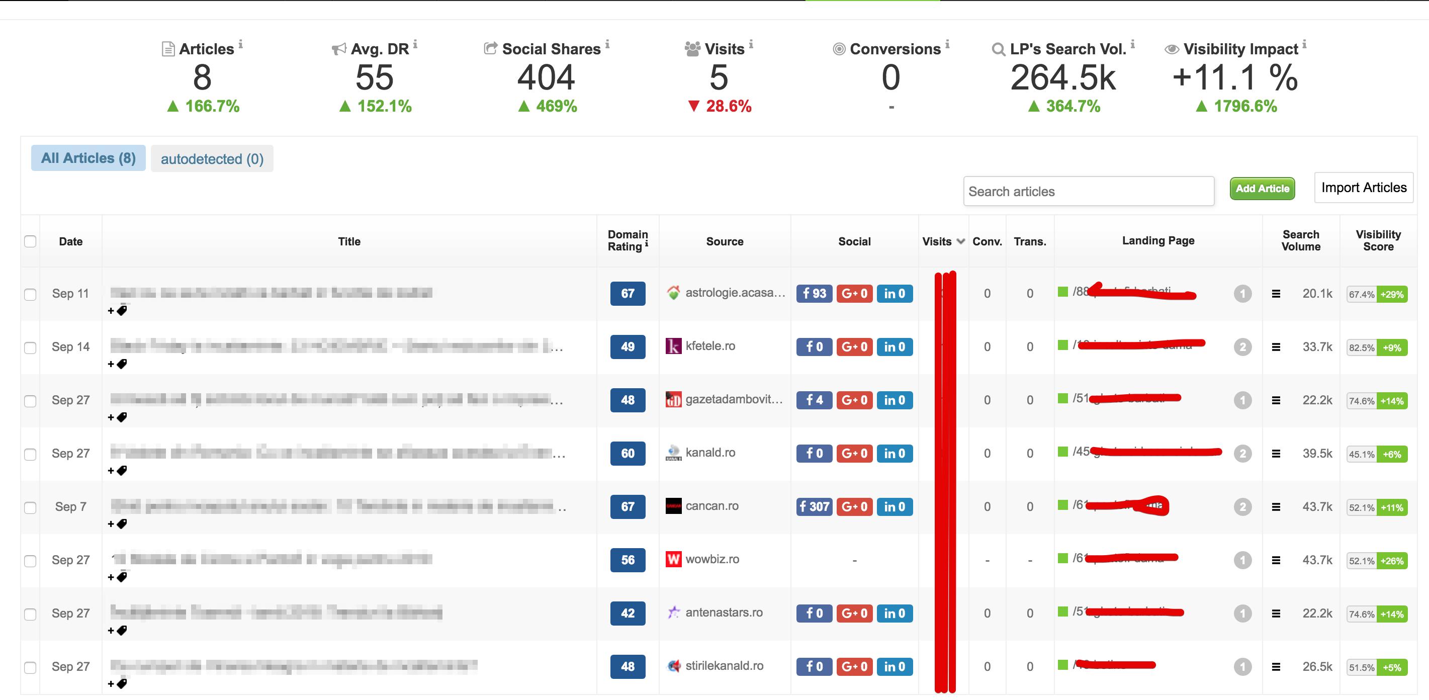 content marketing performance - succesul campaniei SEO