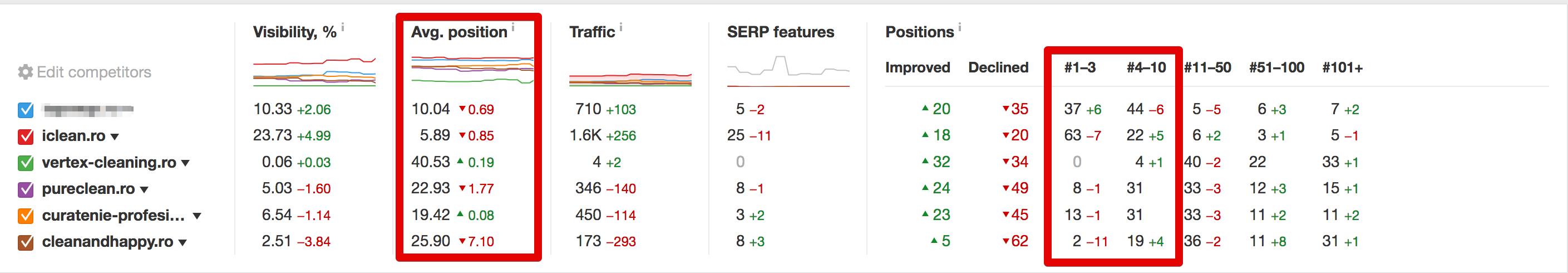 vizibilitatea procentuala in campania SEO