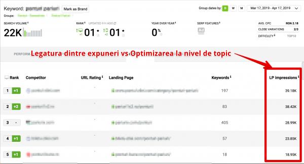 legatura dintre expuneri vs optimizarea la nivel de topic (1)