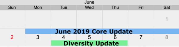 Update-uri Google Iunie 2019 Broad Core Diversitatea Domeniilor Derularea evenimentelor Concluzii