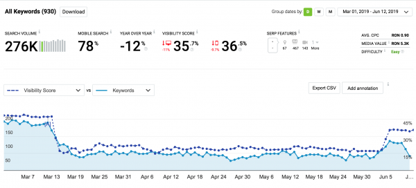 seo revenire update google optimizare site