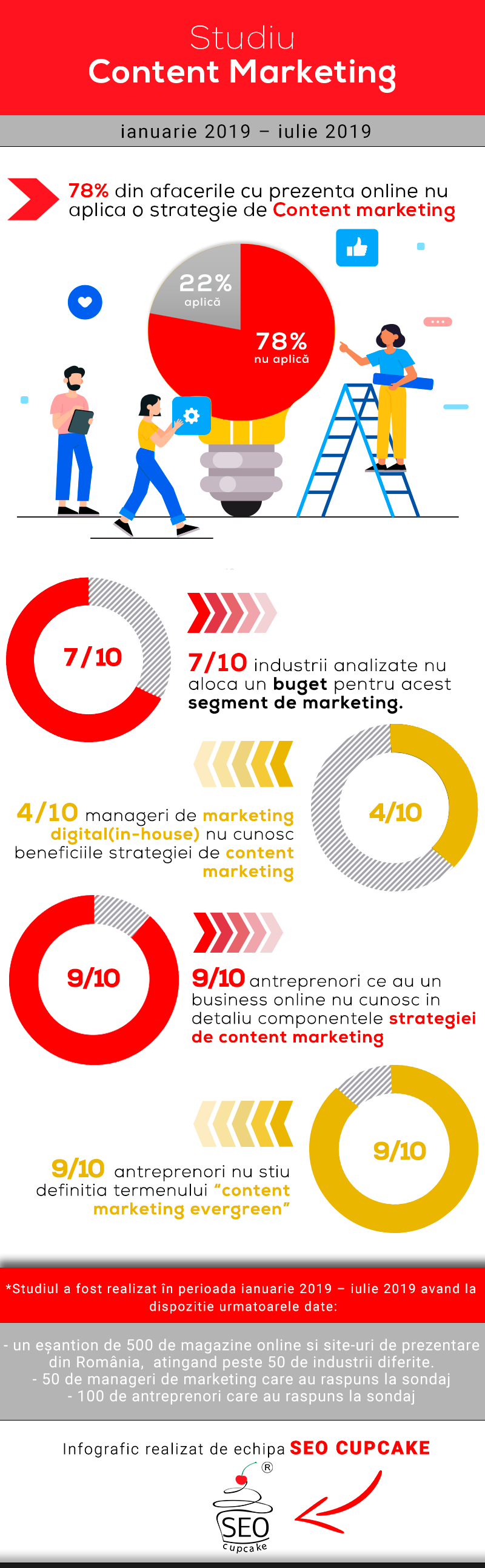 content marketing infografic studiu