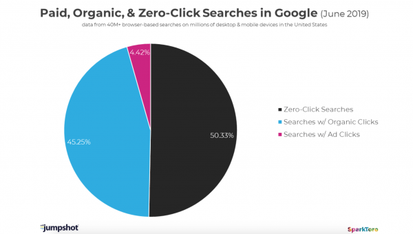 zero clicks - content marketing