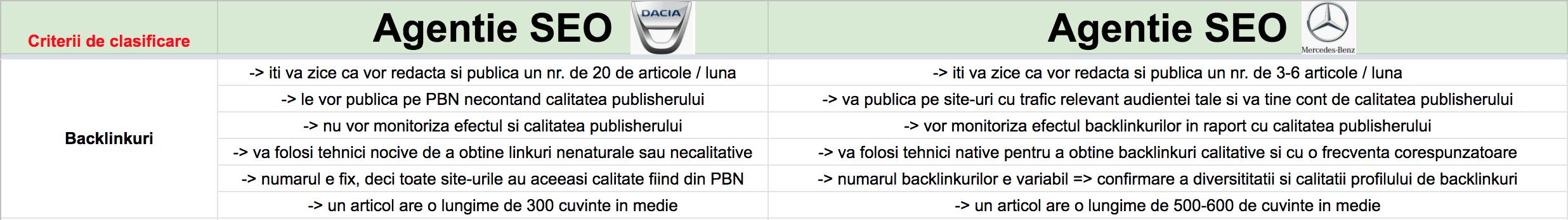Agentie SEO - clasificare dupa backlinks