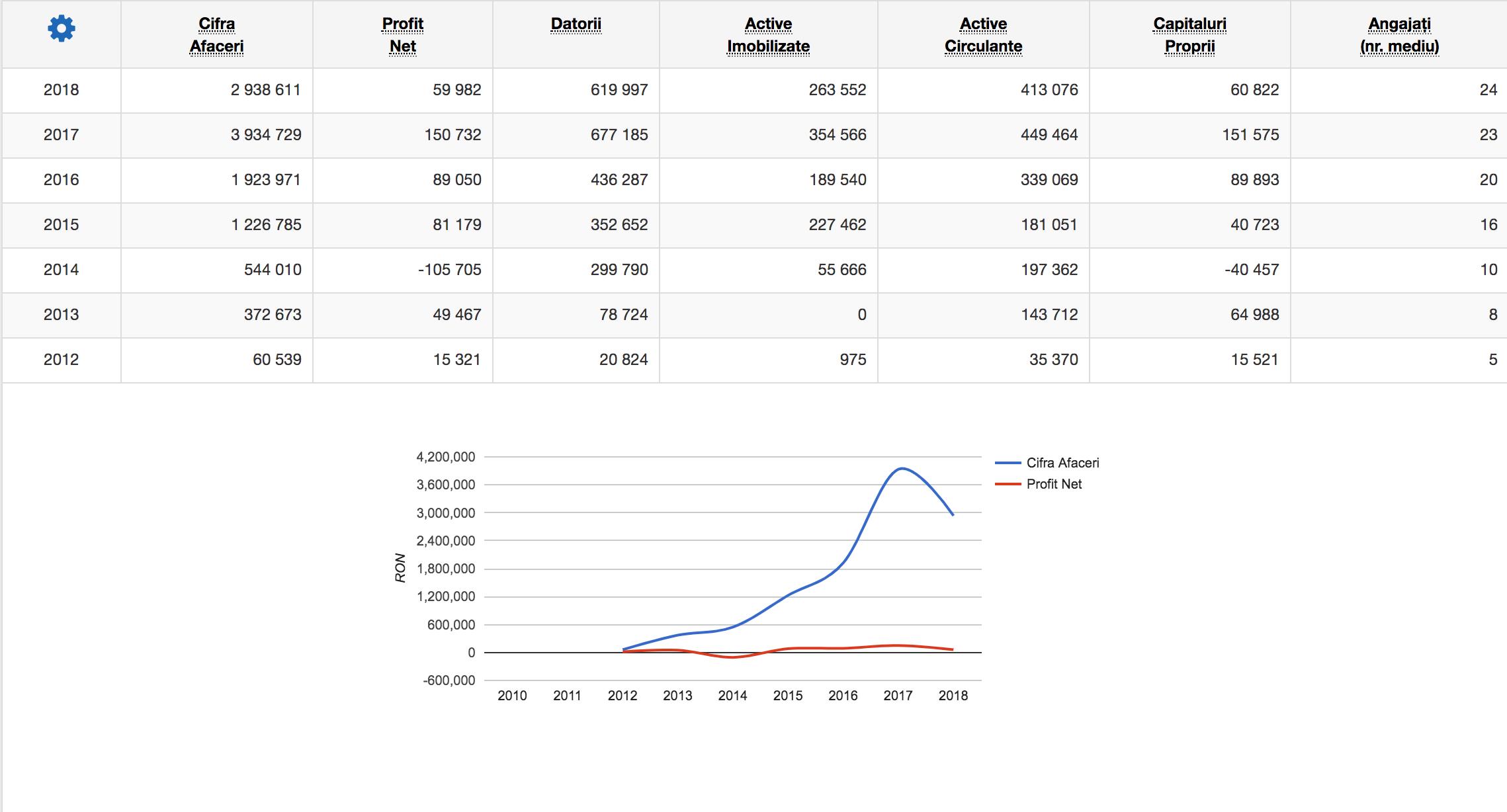 agentie seo - cifra de afaceri in ultimii 3 ani