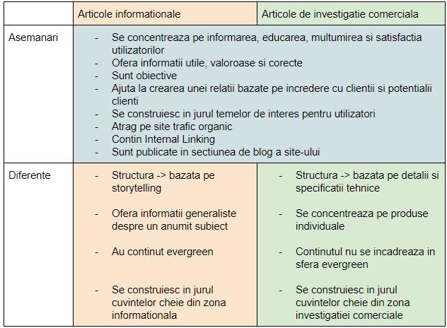 Tabel comparativ - articole informationale versus articole de investigatie comerciala