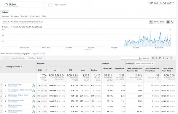 campanie google ads adwords pe termen scurt mediu