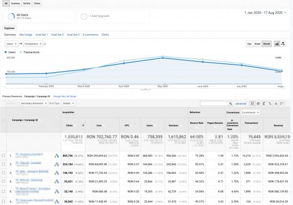 campanie google adwords(ads pe termen mediu lung