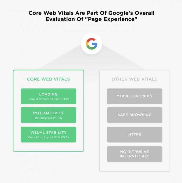 4_core web vitals si alti factori de ranking