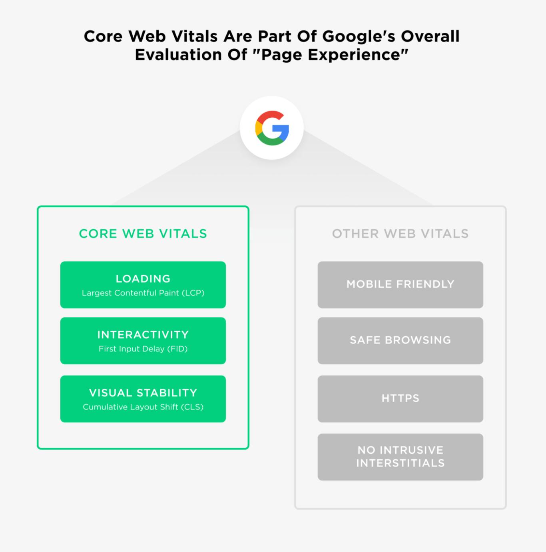 6 Core web vitals