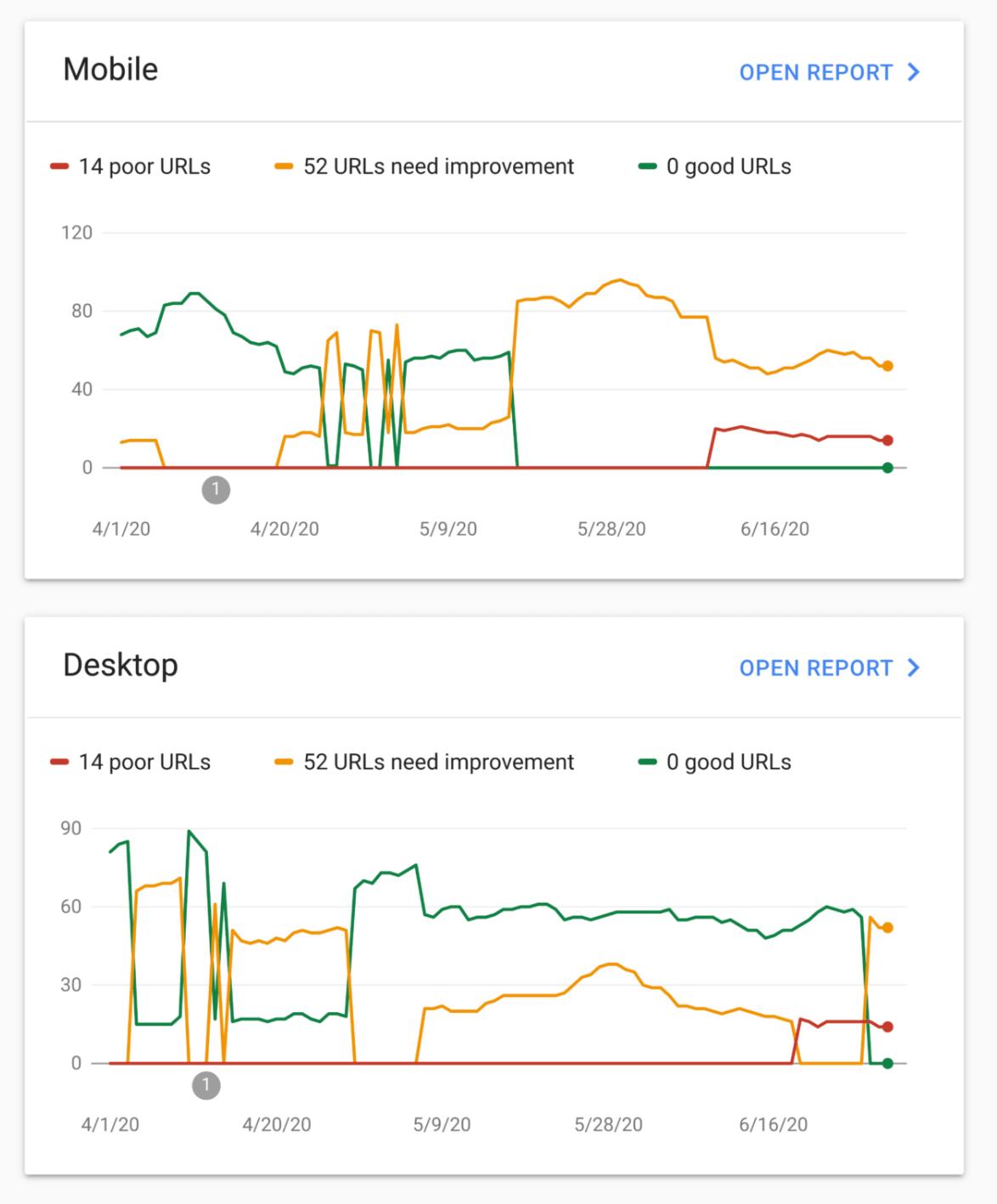 7 Core web vitals in Google search Console