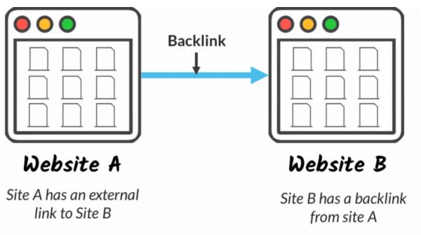 ce inseamna backlink?